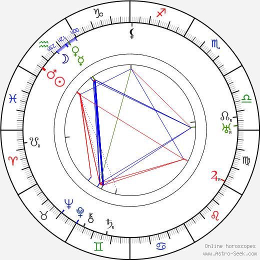 George Fitzmaurice tema natale, oroscopo, George Fitzmaurice oroscopi gratuiti, astrologia
