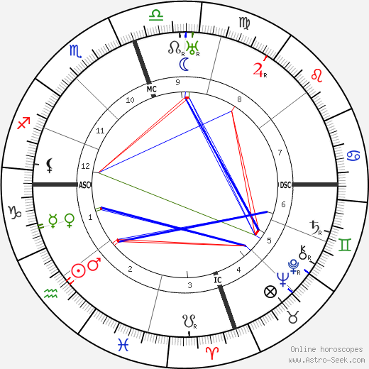 Gilbert H. Bessemeyer tema natale, oroscopo, Gilbert H. Bessemeyer oroscopi gratuiti, astrologia