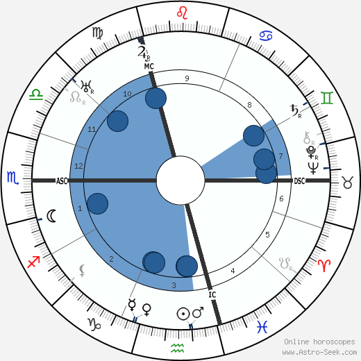 Hugo Sperrle wikipedia, horoscope, astrology, instagram