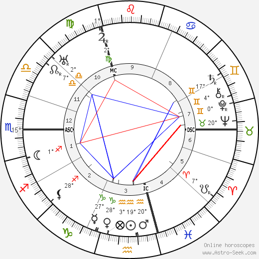 Hugo Sperrle birth chart, biography, wikipedia 2019, 2020