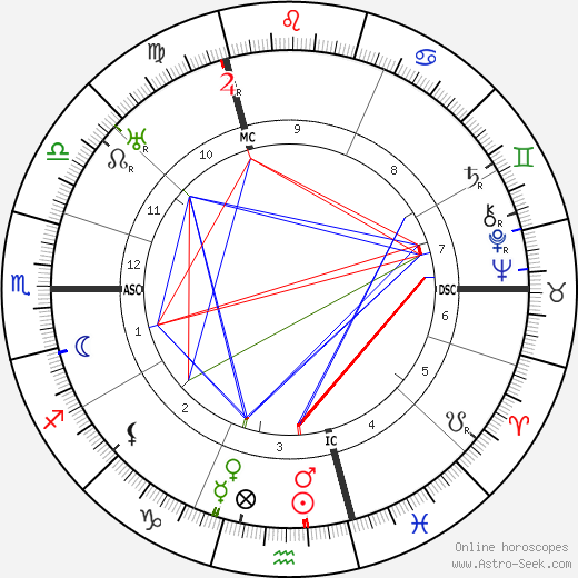 Hugo Sperrle astro natal birth chart, Hugo Sperrle horoscope, astrology