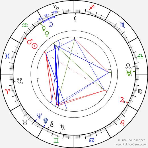 Josef Wenig день рождения гороскоп, Josef Wenig Натальная карта онлайн