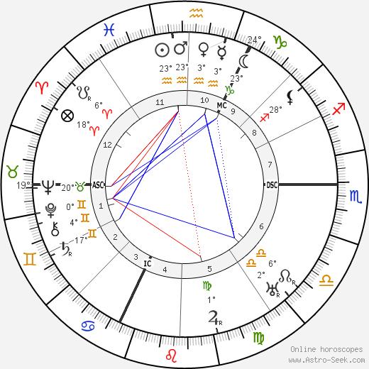Julius Streicher birth chart, biography, wikipedia 2018, 2019