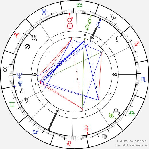 Julius Streicher astro natal birth chart, Julius Streicher horoscope, astrology