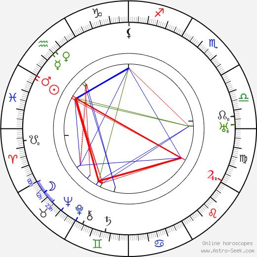 Karel Jičínský birth chart, Karel Jičínský astro natal horoscope, astrology