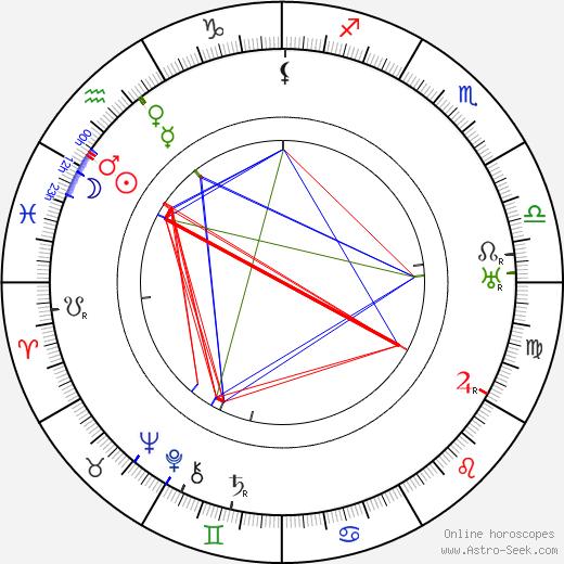Laurence Trimble tema natale, oroscopo, Laurence Trimble oroscopi gratuiti, astrologia