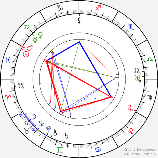 Roland West astro natal birth chart, Roland West horoscope, astrology