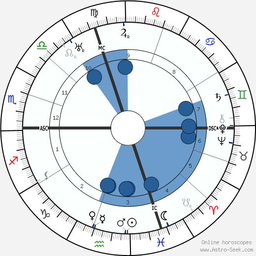 Romano Guardini wikipedia, horoscope, astrology, instagram