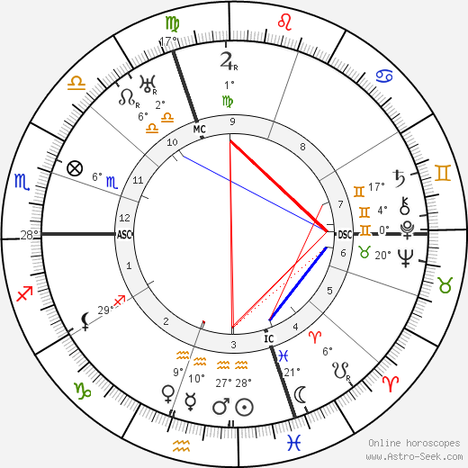 Romano Guardini birth chart, biography, wikipedia 2018, 2019