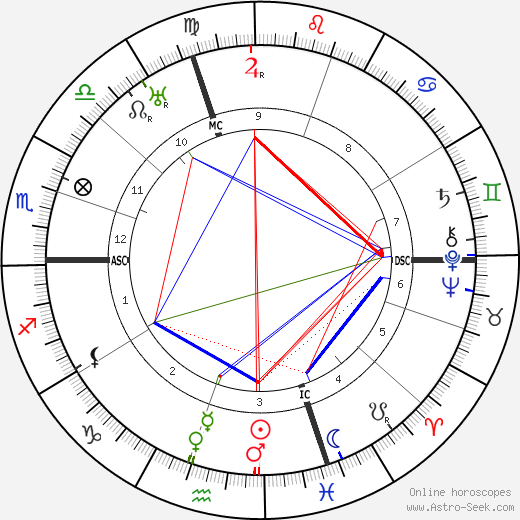 Romano Guardini astro natal birth chart, Romano Guardini horoscope, astrology