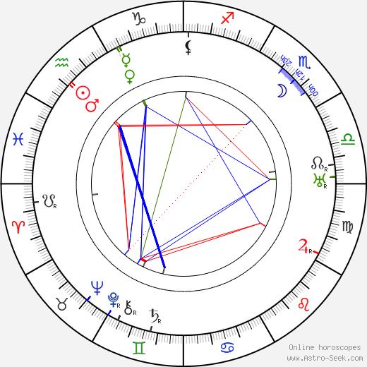 Рассел Торндайк Russell Thorndike день рождения гороскоп, Russell Thorndike Натальная карта онлайн