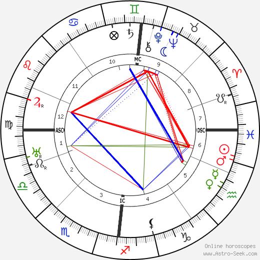 Sacha Guitry tema natale, oroscopo, Sacha Guitry oroscopi gratuiti, astrologia