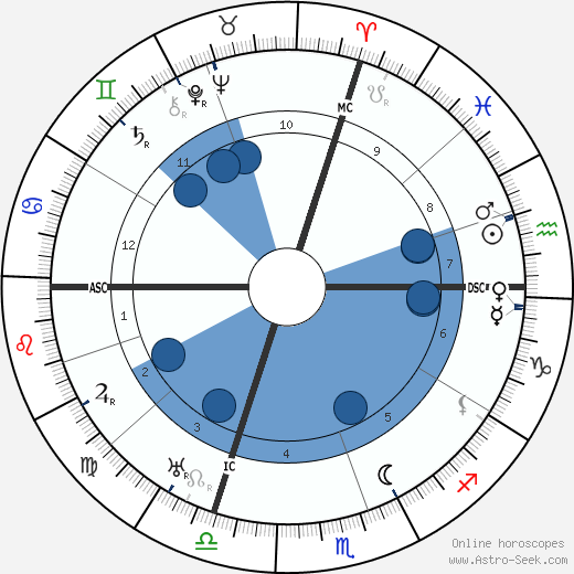 Sinclair Lewis wikipedia, horoscope, astrology, instagram