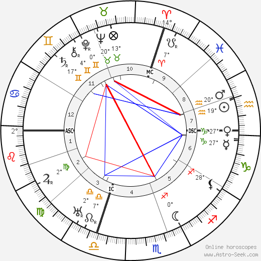 Sinclair Lewis birth chart, biography, wikipedia 2018, 2019