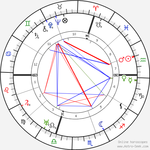 Sinclair Lewis astro natal birth chart, Sinclair Lewis horoscope, astrology
