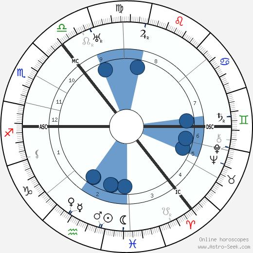 Will Fyffe wikipedia, horoscope, astrology, instagram
