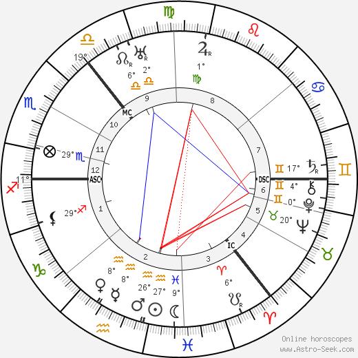 Will Fyffe tema natale, biography, Biografia da Wikipedia 2020, 2021