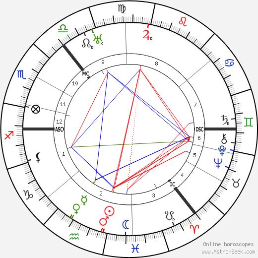 Will Fyffe tema natale, oroscopo, Will Fyffe oroscopi gratuiti, astrologia