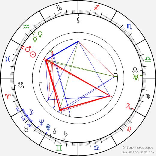 Zdeňka Baldová astro natal birth chart, Zdeňka Baldová horoscope, astrology