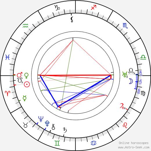 Dezsö Kosztolányi birth chart, Dezsö Kosztolányi astro natal horoscope, astrology