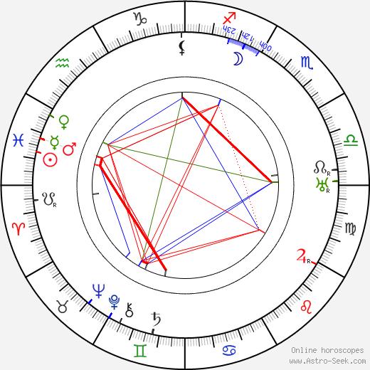 Ernest Miller день рождения гороскоп, Ernest Miller Натальная карта онлайн