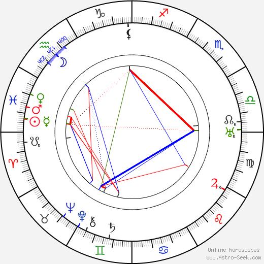 Gyula Gózon день рождения гороскоп, Gyula Gózon Натальная карта онлайн