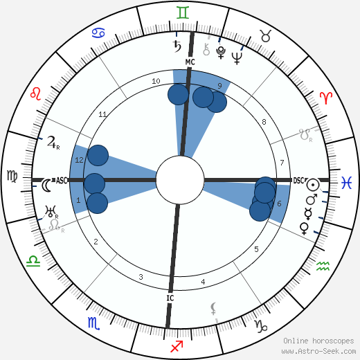 Jurgen Fehling wikipedia, horoscope, astrology, instagram