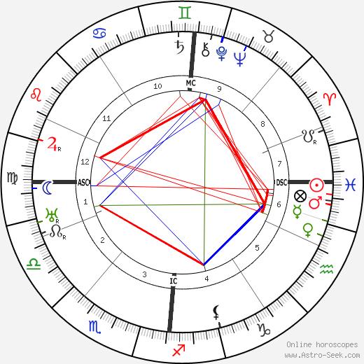 Jurgen Fehling день рождения гороскоп, Jurgen Fehling Натальная карта онлайн