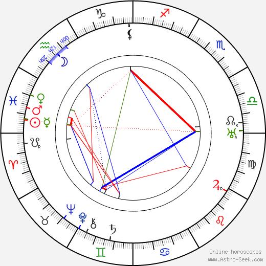Лев Владимирович Руднев Lev Rudnev день рождения гороскоп, Lev Rudnev Натальная карта онлайн