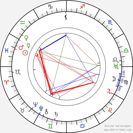 Lionel Atwill astro natal birth chart, Lionel Atwill horoscope, astrology