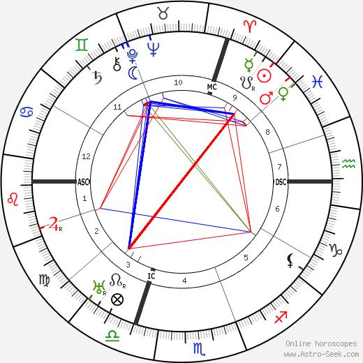 Пьер Ренуар Pierre Renoir день рождения гороскоп, Pierre Renoir Натальная карта онлайн
