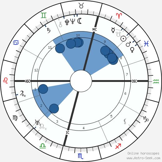 René Benjamin wikipedia, horoscope, astrology, instagram
