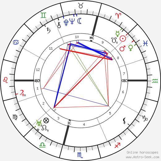 Рене Бенжамен René Benjamin день рождения гороскоп, René Benjamin Натальная карта онлайн