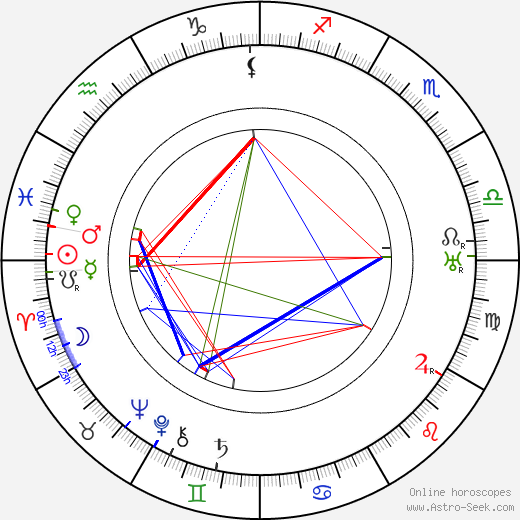 Robert Emmett O'Connor astro natal birth chart, Robert Emmett O'Connor horoscope, astrology