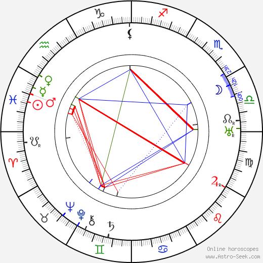 Rudolf Essek день рождения гороскоп, Rudolf Essek Натальная карта онлайн