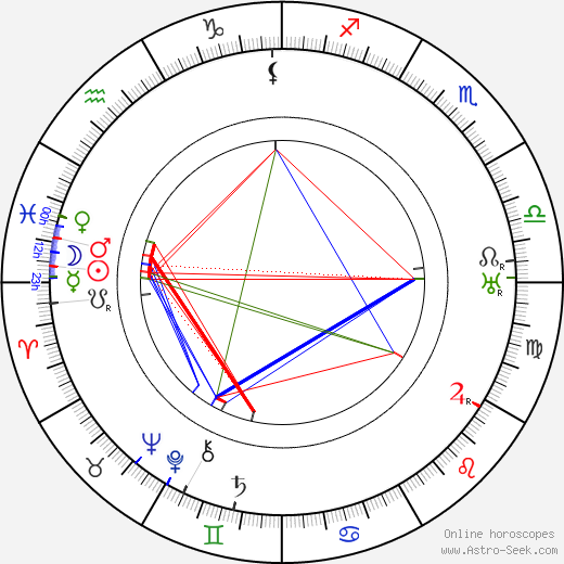Сидни Чаплин Syd Chaplin день рождения гороскоп, Syd Chaplin Натальная карта онлайн