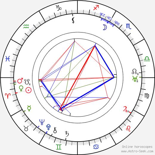 Allan Dwan birth chart, Allan Dwan astro natal horoscope, astrology