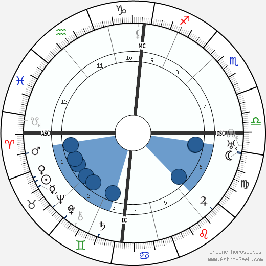 Carl Einstein wikipedia, horoscope, astrology, instagram