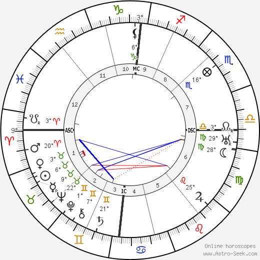 Carl Einstein birth chart, biography, wikipedia 2019, 2020