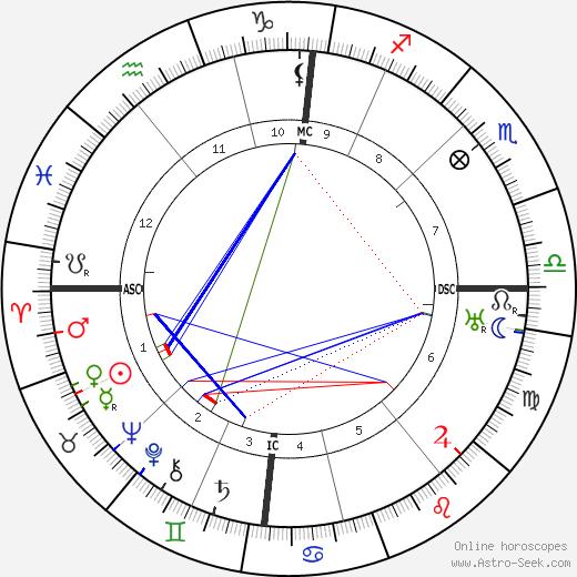 Carl Einstein astro natal birth chart, Carl Einstein horoscope, astrology