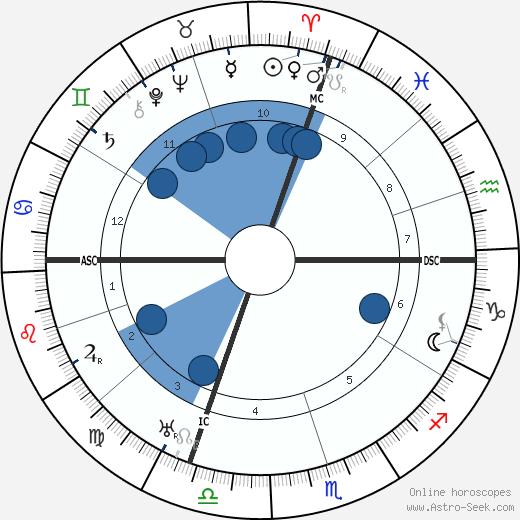 Charles Salzedo wikipedia, horoscope, astrology, instagram