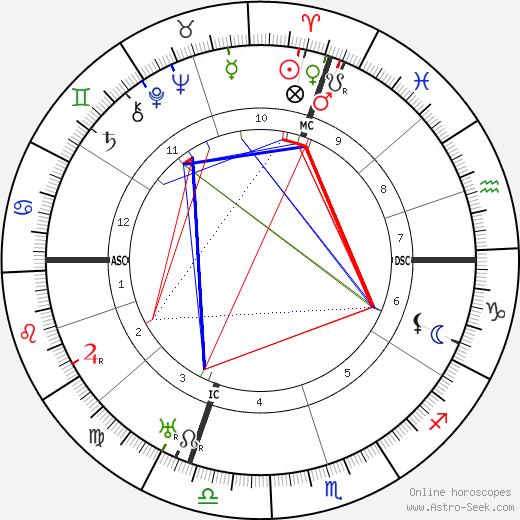 Charles Salzedo tema natale, oroscopo, Charles Salzedo oroscopi gratuiti, astrologia