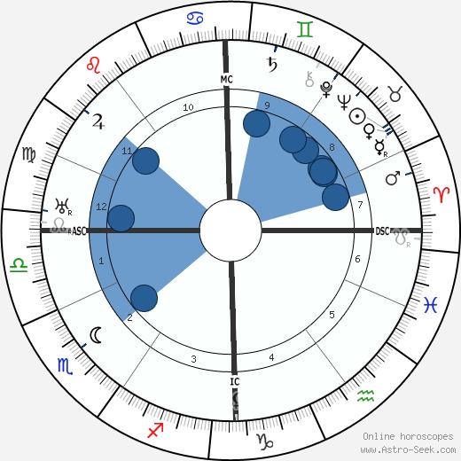 Egon Erwin Kisch wikipedia, horoscope, astrology, instagram