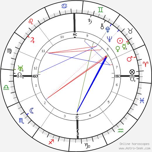 Эгон Эрвин Киш Egon Erwin Kisch день рождения гороскоп, Egon Erwin Kisch Натальная карта онлайн