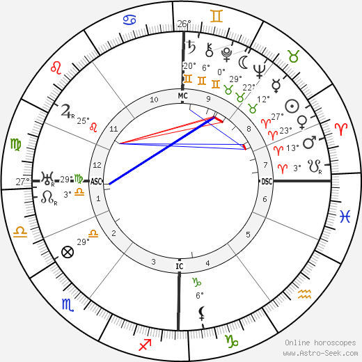 Isak Dinesen birth chart, biography, wikipedia 2018, 2019