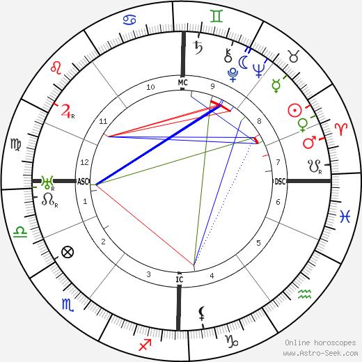 Isak Dinesen tema natale, oroscopo, Isak Dinesen oroscopi gratuiti, astrologia