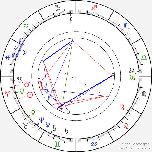 Jalo Lesche день рождения гороскоп, Jalo Lesche Натальная карта онлайн