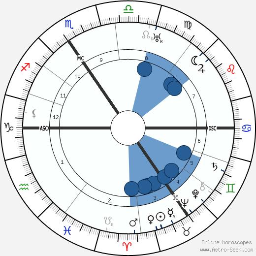Jean Prouvost wikipedia, horoscope, astrology, instagram