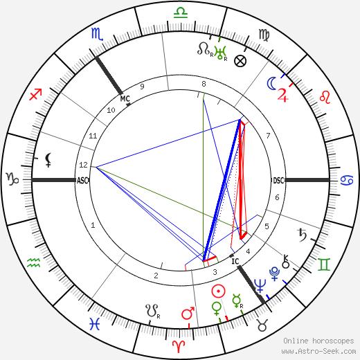 Jean Prouvost tema natale, oroscopo, Jean Prouvost oroscopi gratuiti, astrologia
