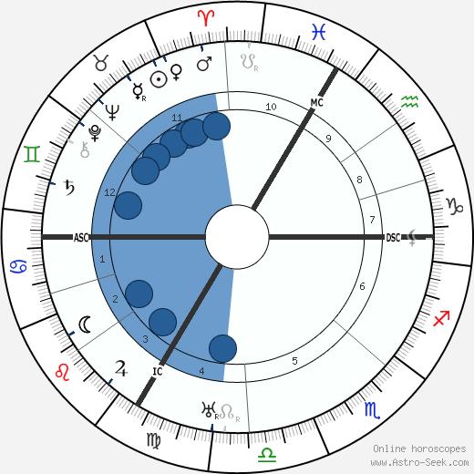 Jeanne Fusier-Gir wikipedia, horoscope, astrology, instagram